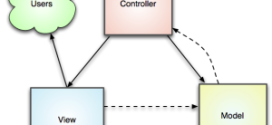 Access model from controller